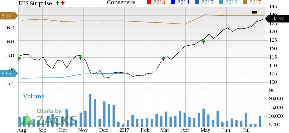 American Tower (AMT) Tops Earnings & Revenue Estimates in Q2