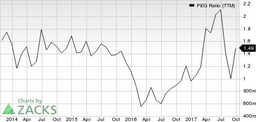 Restoration Hardware Holdings Inc. PEG Ratio (TTM)