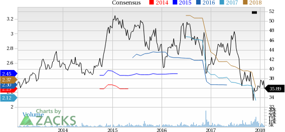 Top Ranked Income Stocks to Buy for February 1st:Patterson Companies, Inc. (PDCO)
