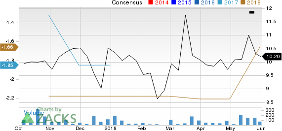 Krystal Biotech, Inc. Price and Consensus