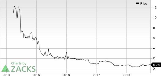 Actinium Pharmaceuticals, Inc. Price