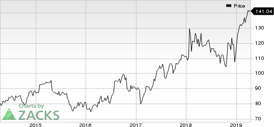 Varian Medical Systems, Inc. Price