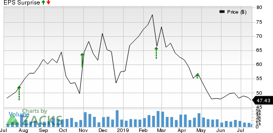 BioTelemetry, Inc. Price and EPS Surprise