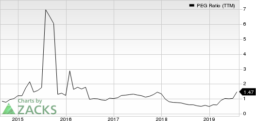 Meritage Corporation PEG Ratio (TTM)