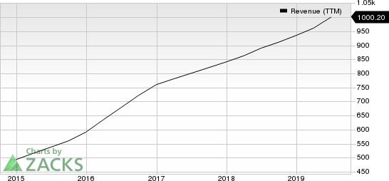 Tyler Technologies, Inc. Revenue (TTM)