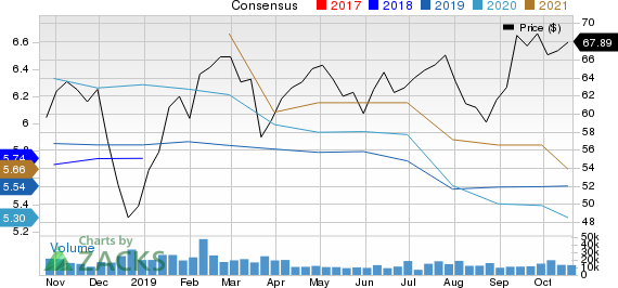 SunTrust Banks, Inc. Price and Consensus