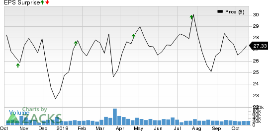 Fifth Third Bancorp Price and EPS Surprise