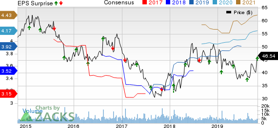 Brinker International, Inc. Price, Consensus and EPS Surprise