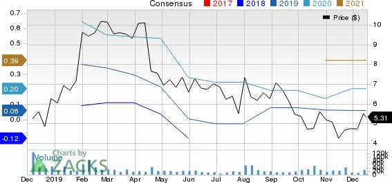 Aphria Inc. Price and Consensus