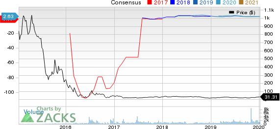 Stone Energy Corporation Price and Consensus