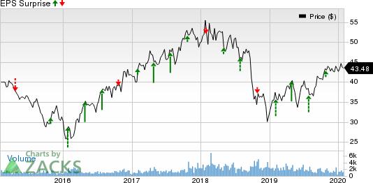 Potlatch Corporation Price and EPS Surprise
