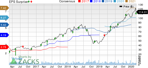 TopBuild Corp. Price, Consensus and EPS Surprise