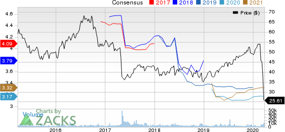 Spirit Realty Capital, Inc. Price and Consensus