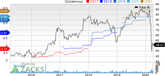 EMCOR Group, Inc. Price and Consensus