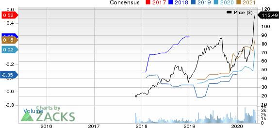 Bandwidth Inc. Price and Consensus
