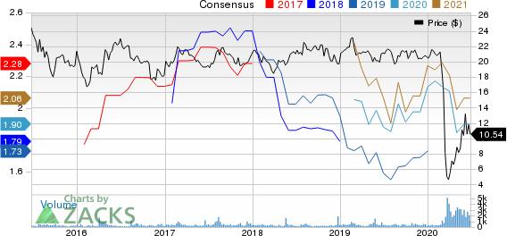 PBF Logistics LP Price and Consensus