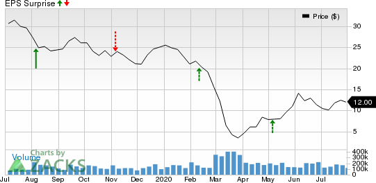 DCP Midstream Partners, LP Price and EPS Surprise