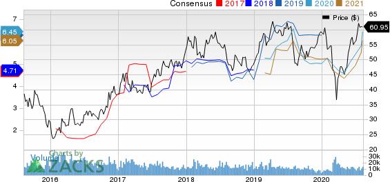 Rio Tinto PLC Price and Consensus