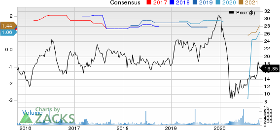 Delta Apparel, Inc. Price and Consensus