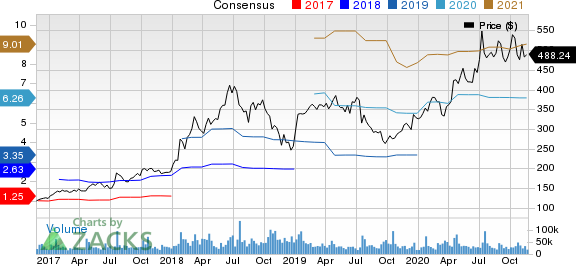 Netflix, Inc. Price and Consensus