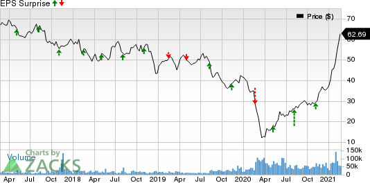 ViacomCBS Inc. Price and EPS Surprise