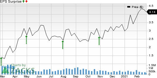 Southwestern Energy Company Price and EPS Surprise