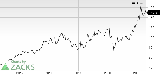 Silicon Laboratories, Inc. Price