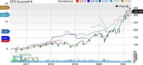 KLA Corporation Price, Consensus and EPS Surprise