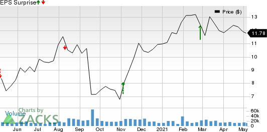 Qurate Retail Group, Inc. Price and EPS Surprise