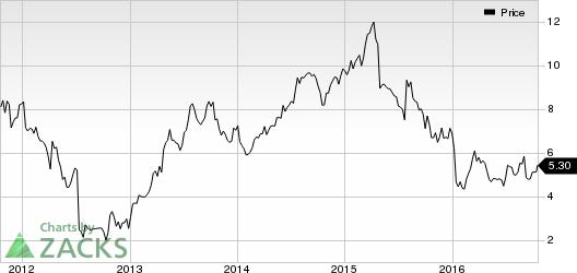 SUPERVALU (SVU) in Focus: Stock Moves 5.8% Higher