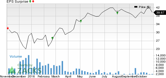 Is a Surprise Coming for ONEOK Partners (OKS) This Earnings Season?