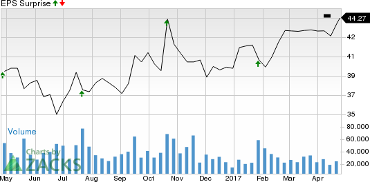 Centene (CNC) Beats Q1 Earnings on HealthNet Acquisition