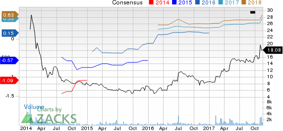 Care.com, Inc. Price and Consensus