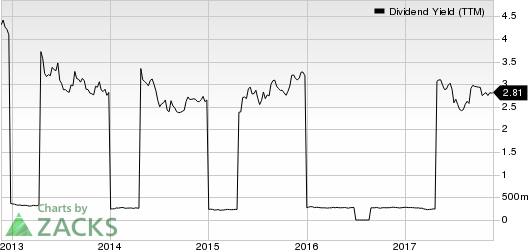 SK Telecom Co., Ltd. Dividend Yield (TTM)