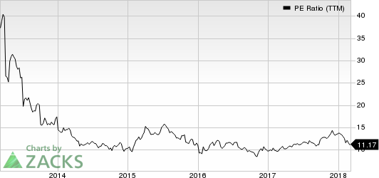 Meritage Corporation PE Ratio (TTM)