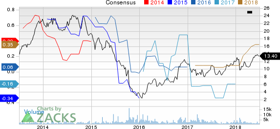 SunCoke Energy, Inc. Price and Consensus