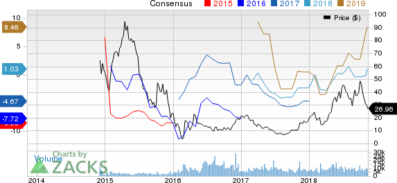 California Resources Corporation Price and Consensus