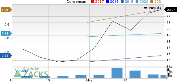 Cardlytics, Inc. Price and Consensus
