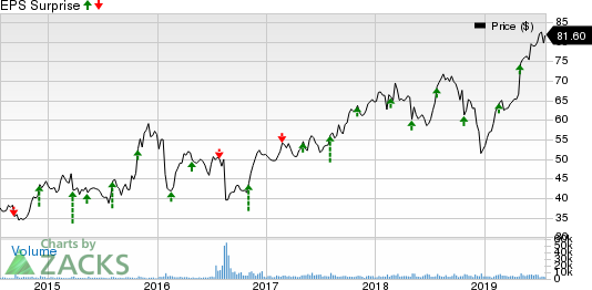 Leidos Holdings, Inc. Price and EPS Surprise