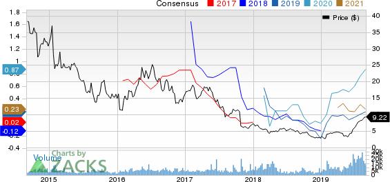 Eldorado Gold Corporation Price and Consensus
