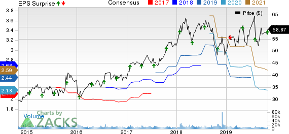 Maxim Integrated Products, Inc. Price, Consensus and EPS Surprise