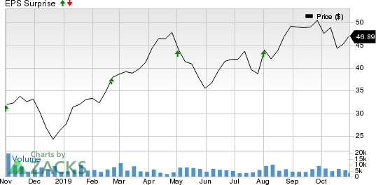 Floor & Decor Holdings, Inc. Price and EPS Surprise
