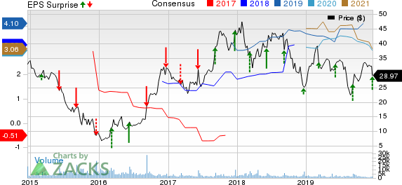 Navistar International Corporation Price, Consensus and EPS Surprise