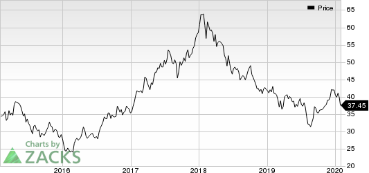 KB Financial Group Inc Price