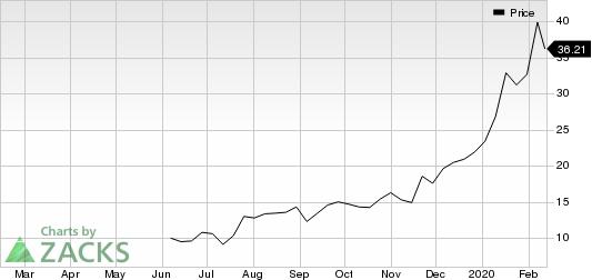GSX Techedu Inc. Unsponsored ADR Price