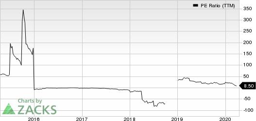 Intrepid Potash, Inc PE Ratio (TTM)