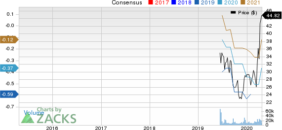 Chewy Inc. Price and Consensus
