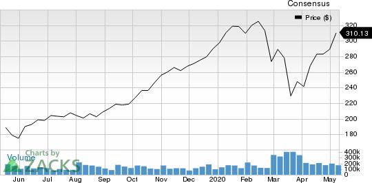 Alnylam Pharmaceuticals Inc Price and Consensus