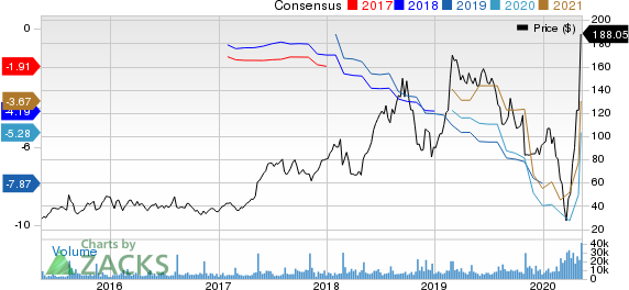 Wayfair Inc Price and Consensus