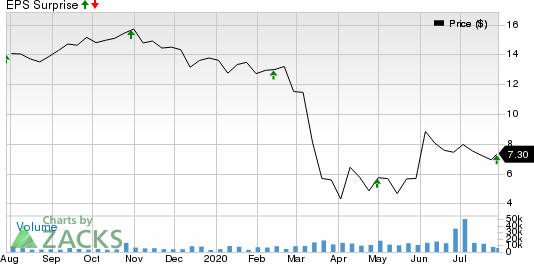 SITE CENTERS CORP. Price and EPS Surprise